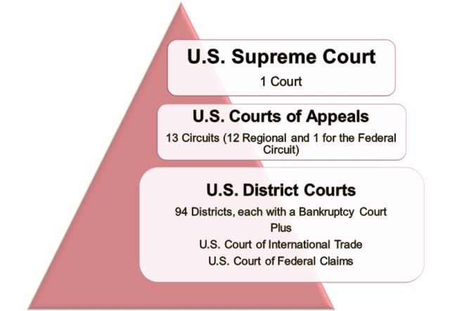 What Are The Levels Of The Federal Court The Judicial