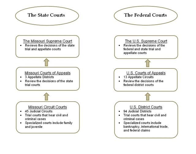 Two supreme court cases essay